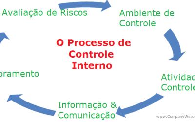 Controle Interno como Instrumento de Contabilidade e Gestão