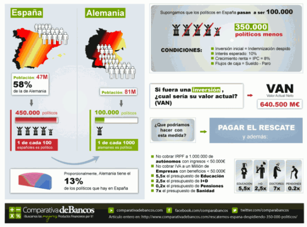 Diagrama impacto despedir políticos en España
