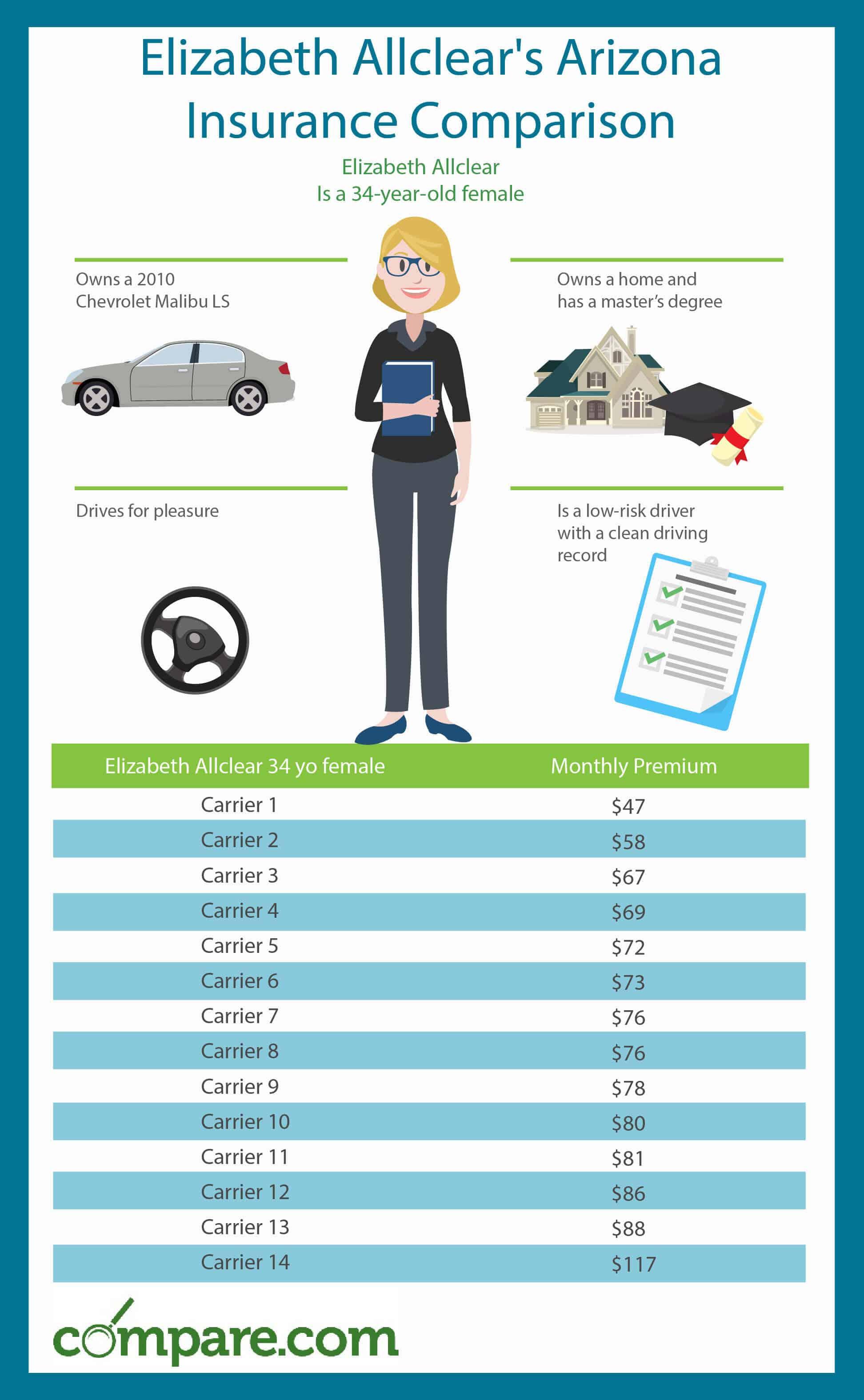 Insurance Quotes Auto Comparison