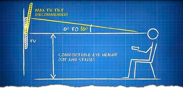 tv höjd tv placering på vägg visningsvinkel