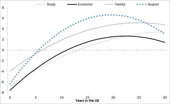 Figure 2: Years of residence in the UK and likelihood self-employment relative to the UK-born by reason form immigration (percentage points)