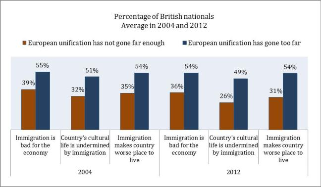 Notes: Weighted data from the European Social Survey rounds 2 & 6; UK sample includes about 3,700 respondents who are British nationals and who are born in the UK; categories in original scale variables are grouped (0-4 as 1 & 5-10 as 0)