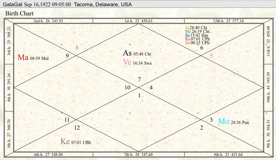Gala Gals Jyotish chart