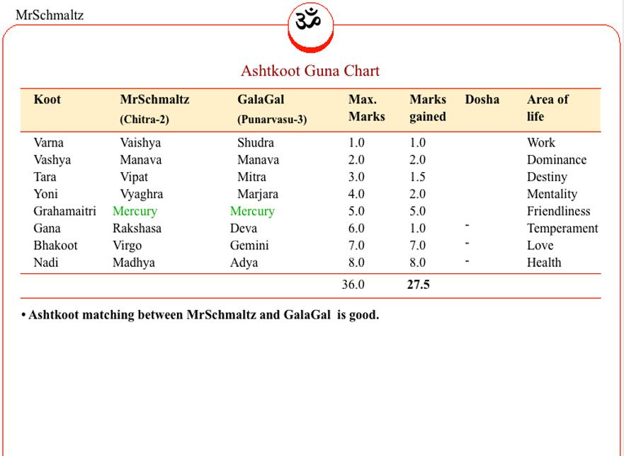 libra astrology compatibility chart