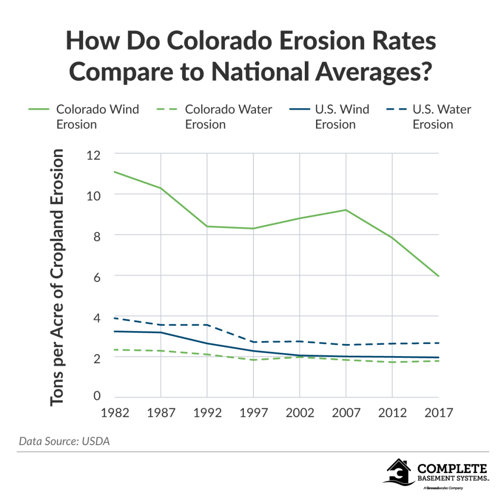 Colorado erosion rates compared to national averages