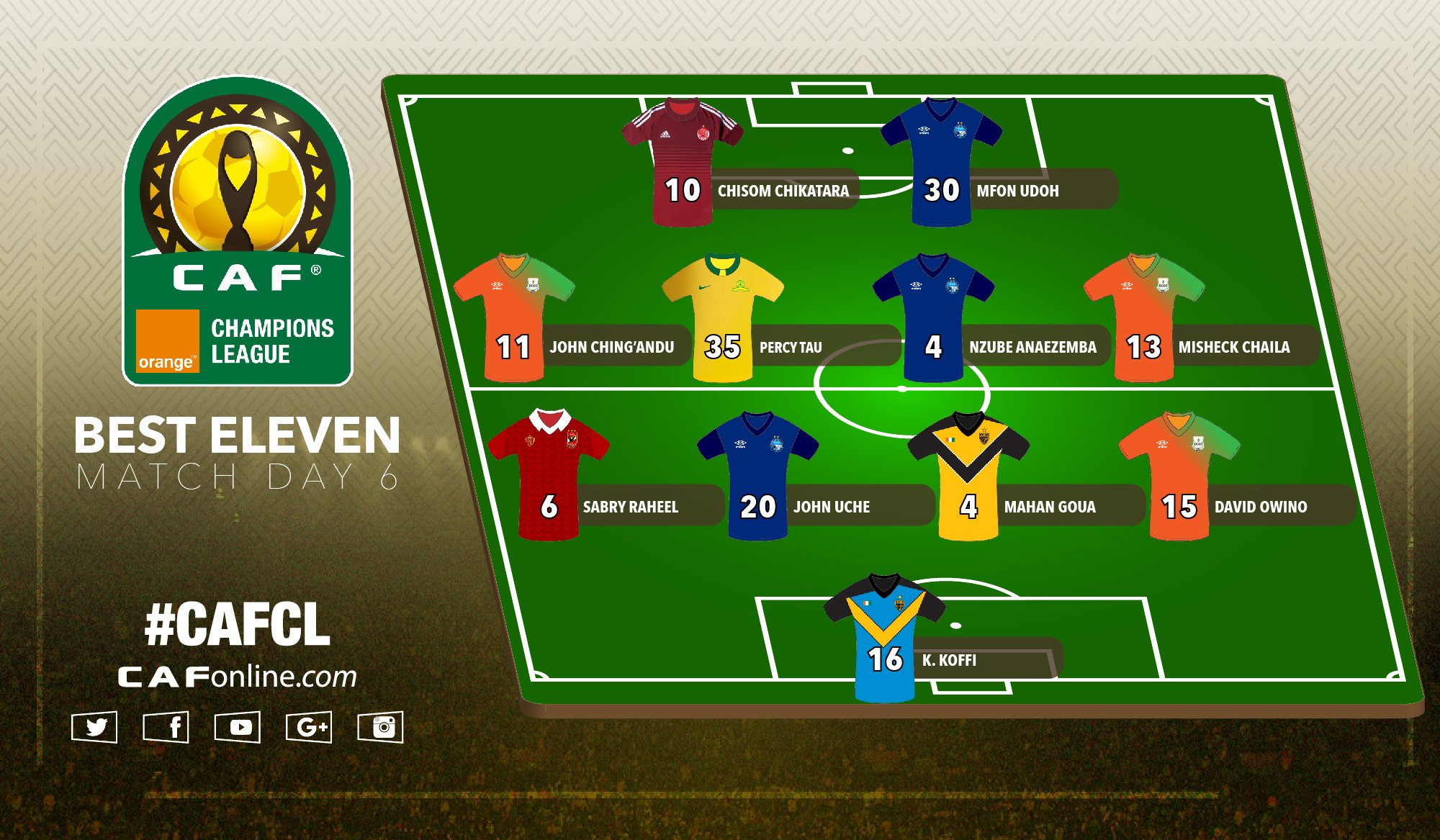 Chikatara, 3 Enyimba Stars Make CAFCL Matchday 6 Best XI