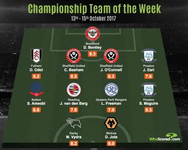 Sammy Ameobi Makes Championship Team Of The Week