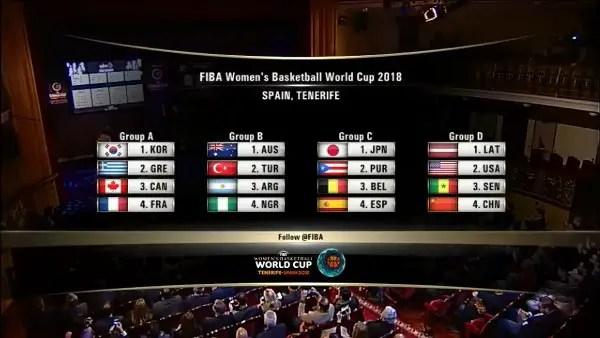 2018 FIBA Women's W/CUP: D'Tigress Draw Australia, Turkey, Argentina