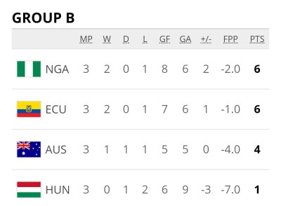 Group B Final Table