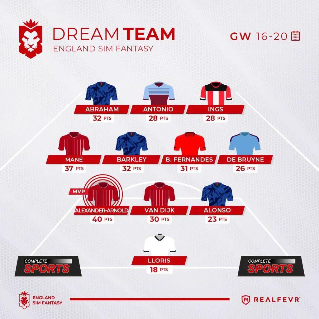 England Sim Fantasy – GW16-20 Highlights