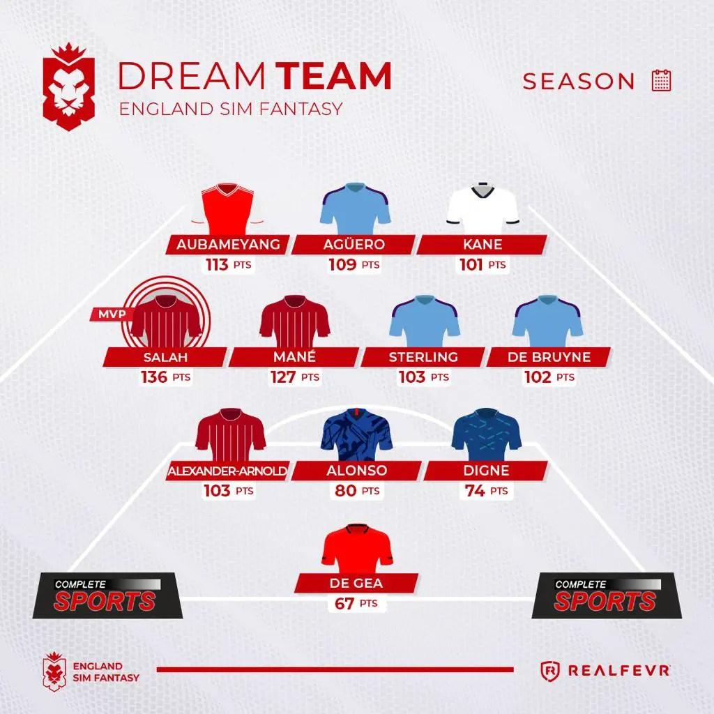 England Sim Fantasy (ESF) Season Summary (2)