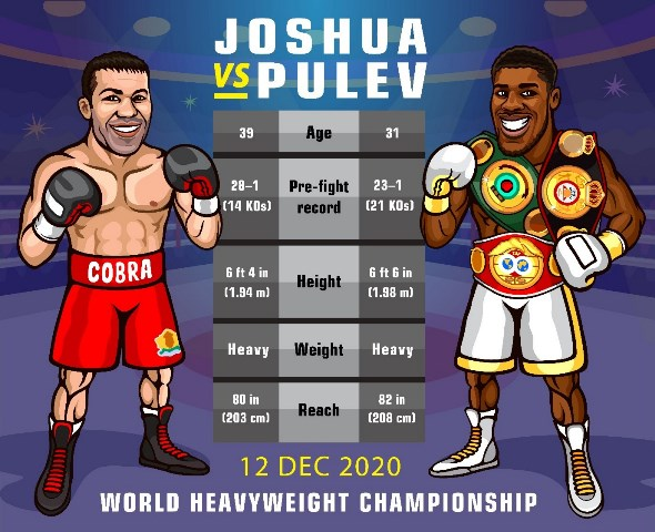 Anthony Joshua Vs Kubrat Pulev Is Just The Beginning Of An Exciting Festive Boxing Schedule