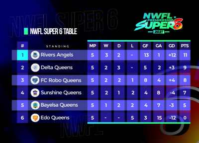 rivers-angels-governor-nyesom-wike-nwfl-super-6-delta-queens-sunshine-queens