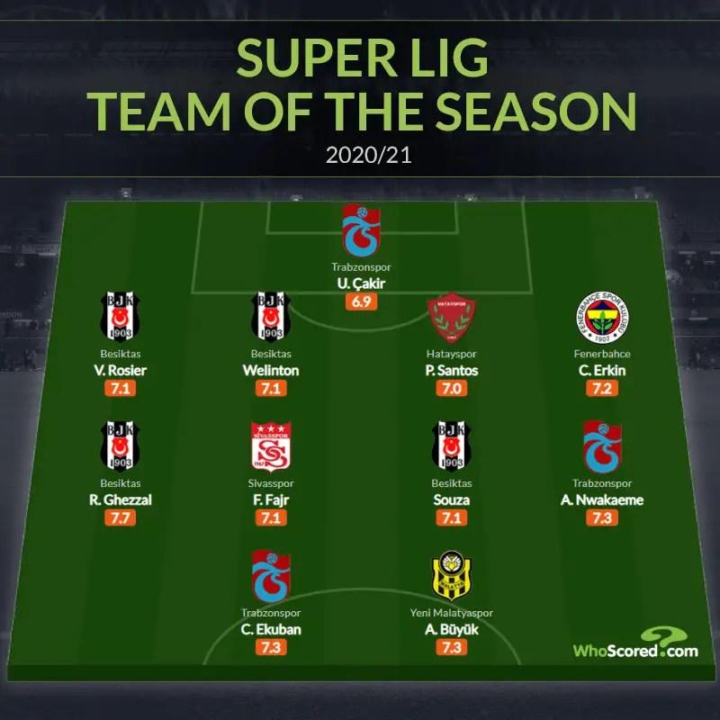 Nwakaeme Makes Turkish Super Lig Team Of The Season