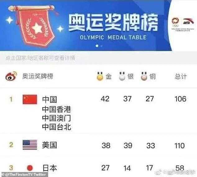 China Declares Self Winner Of Tokyo Olympics After Claiming Medals Won By Hong Kong, Taiwan