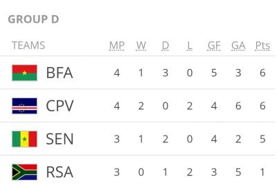 preko-2018-fifa-world-cup-qualifiers-west-africa-completesportsnigeria.com