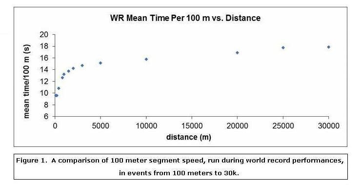 Anaerobic Speed Reserve for Distance Runners - Complete