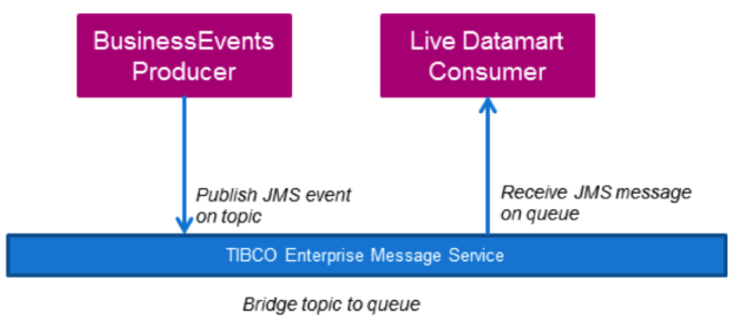 TIBCO Enterprise Message Service