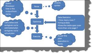 Parser and Optimizer in SQL