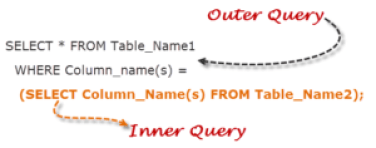 SubQuery in SQL