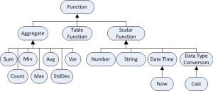 Types of SQL Functions