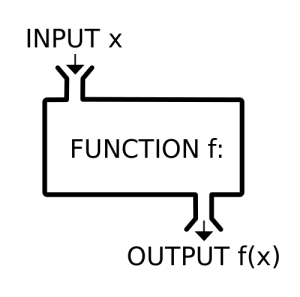 SQL Aggregate functions