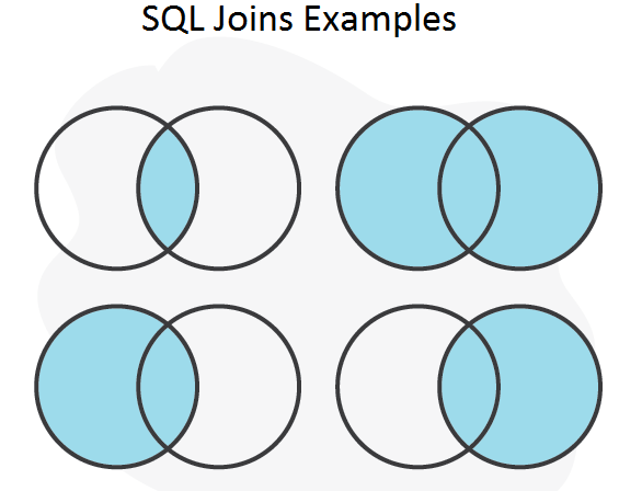SQL Joins Examples | SQL Joins Examples used in Industry
