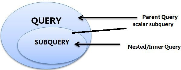 Scalar Subqueries