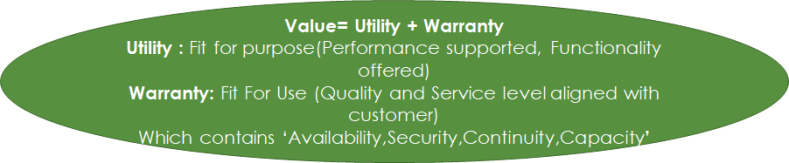 Value  is utility and warranty