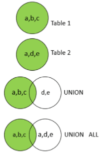 SQL Union All