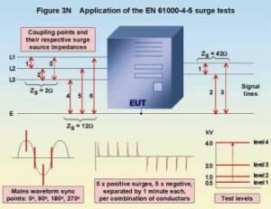 EMC Testing Part 3 – Fast Transient Burst, Surge