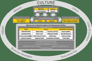 ernst-framework