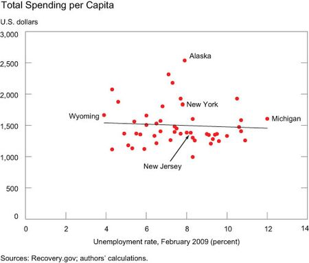 stimulus and spending