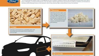 Photo of Ford and Weyerhaeuser Team Up to Develop Automotive Applications Using Natural Fibres