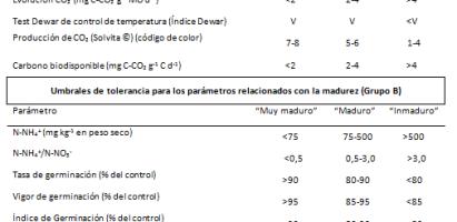 Criterios para obtener composts de calidad para la producción industrial de abonos y enmiendas orgánicas