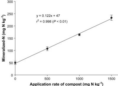 CompostandoCiencia: Mineralización del nitrógeno en un suelo