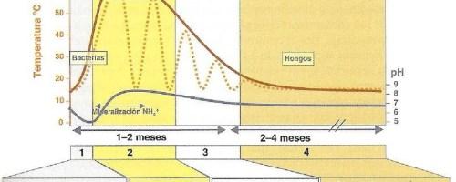 Microbiología del compost según la temperatura del compostaje