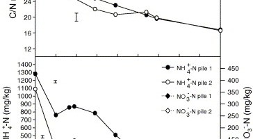 Compostaje de alperujo (III): Más oxigenación implica más actividad microbiológica