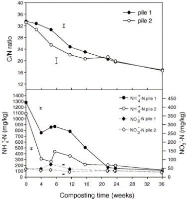 Relación C/N y amonio en el composts de alperujo
