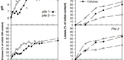 Oxigenación en el compostaje de alperujo (II): Efecto del sistema de aireaciónen el pH y la materia orgánica