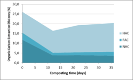 Materia orgánica soluble de compost (I): Rendimiento extractivo y sustancias húmicas durante el compostaje