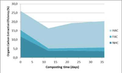 Rendimiento extractivo del carbono orgánico de composts