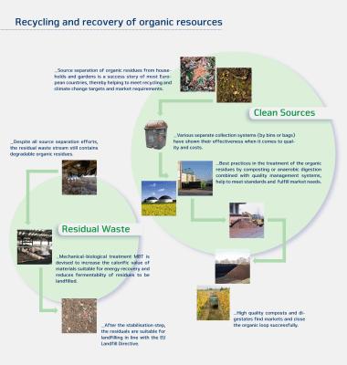 European Compost Network (ECN)