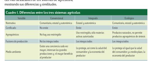 Diferencias entre tipos de agricultura: la integrada, la agricultura convencional y la agricultura ecológica