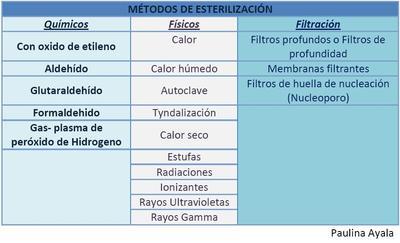 métodos esterilidad