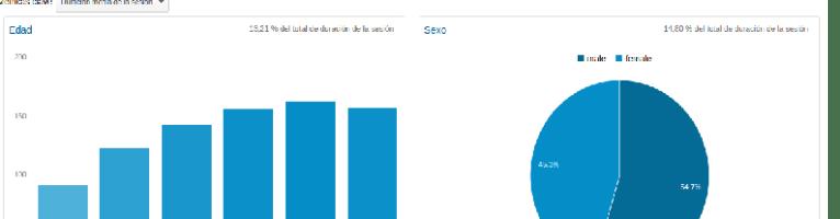 Compostando Ciencia en datos SEO (2014)