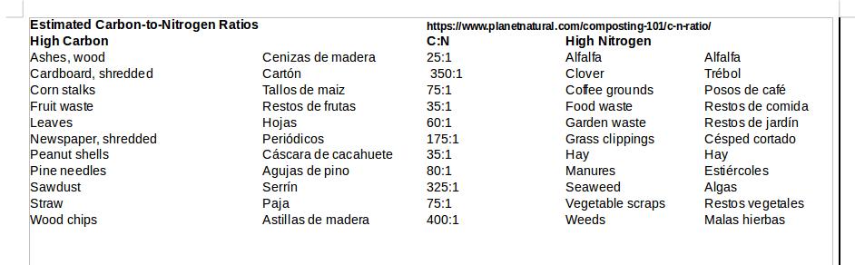 Fórmula relación C/N compost