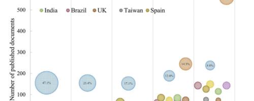 España en el Top 10 de la ciencia del reciclaje