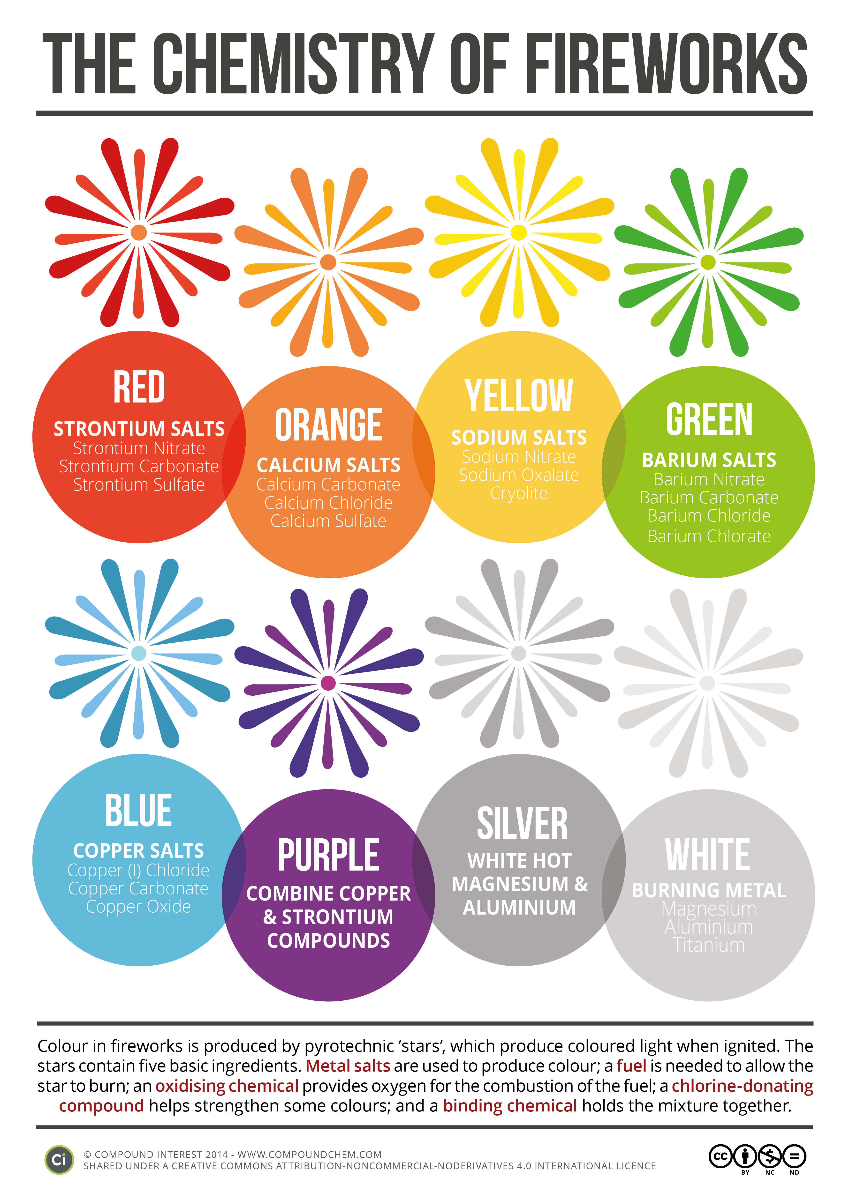 The Chemistry of Fireworks | Compound Interest