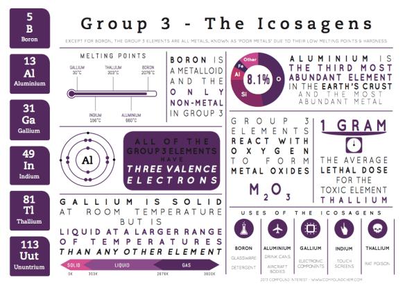 grp 3 infographic